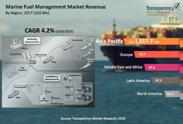 Marine Fuel Management  Market Insights, Trends & Growth Outlook
