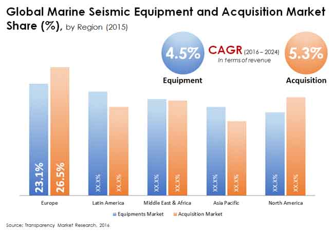 marine seismic equipment acquisition market