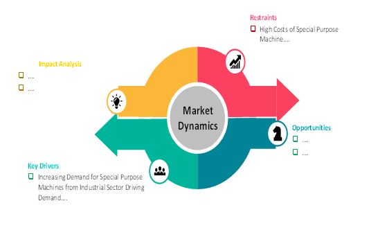 market dynamics special purpose machines market
