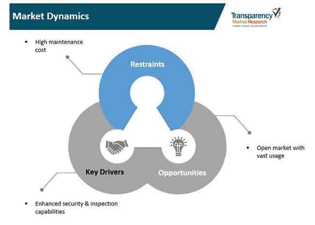 market dynamics aerial thermal camera market