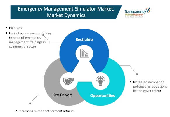 market dynamics emergency management simulator market