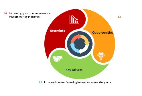 market dynamics wire feeder systems market