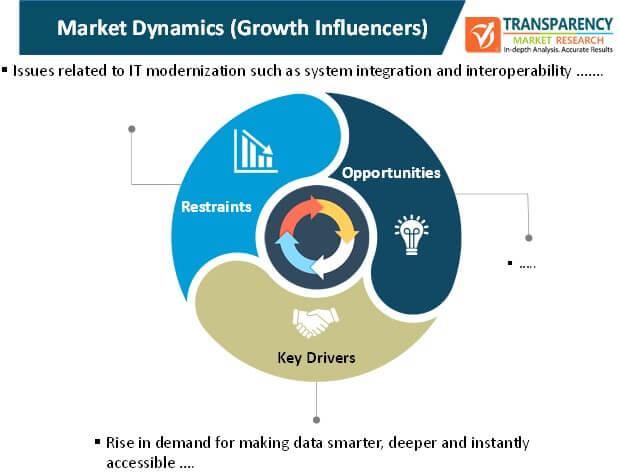 market intelligence platform market dynamics
