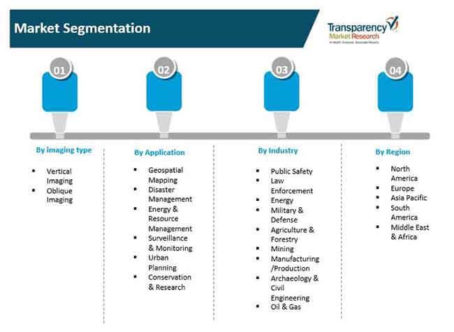 market segmentation aerial thermal camera market