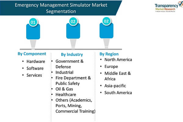 market segmentation emergency management simulator market