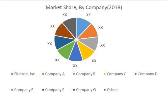 market share isostatic pressing market