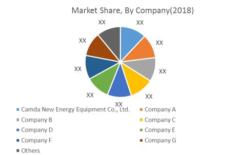 market share low and medium capacity gas generator market