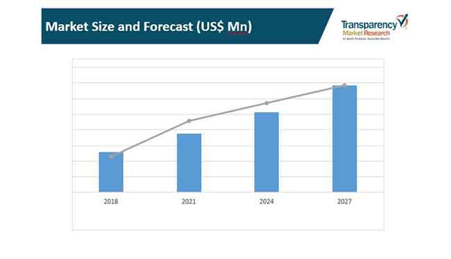 market size aerial thermal camera market