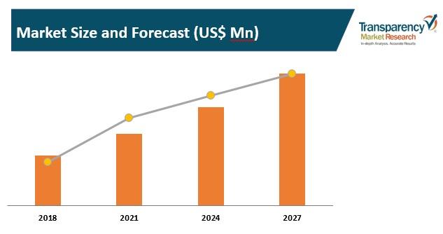 market size and forecast cellular modems market