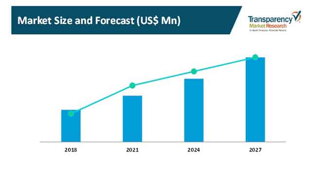market size and forecast cut to length line systems market