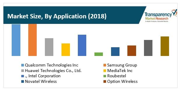 market size by application cellular modems market