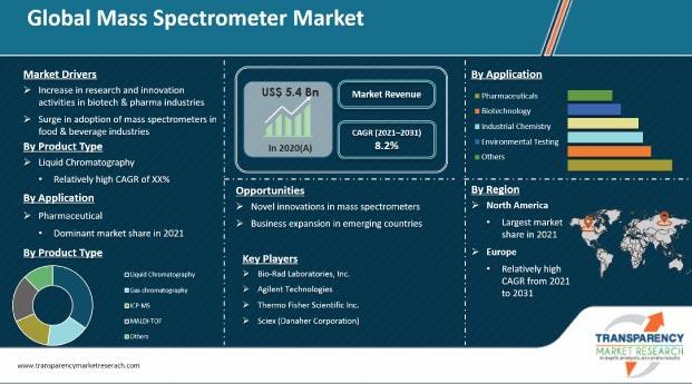 mass spectrometer market