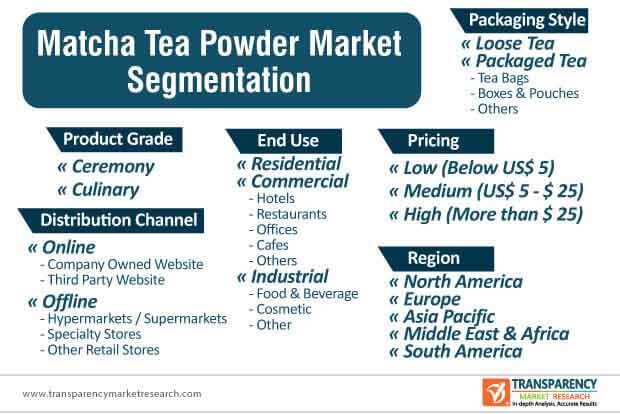 matcha tea powder market segmentation