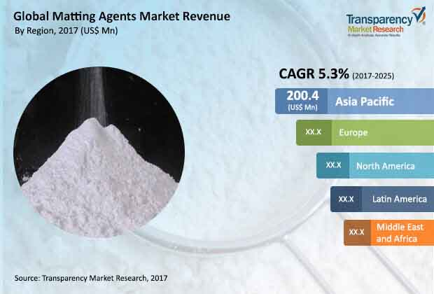 matting agents market
