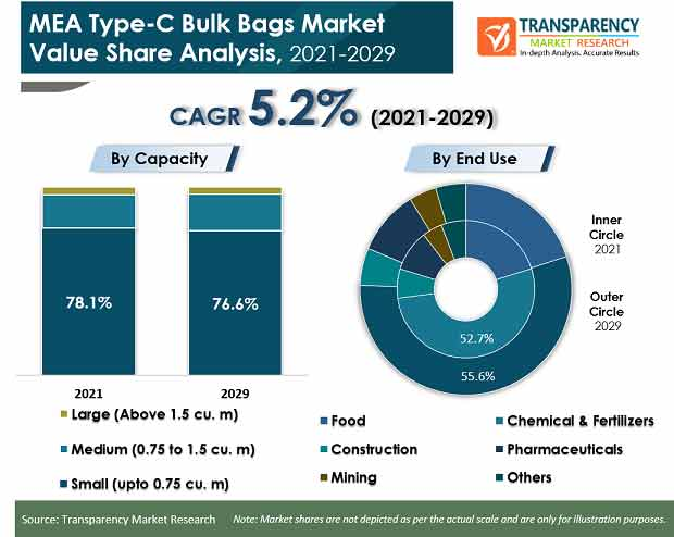 mea type c bulk bags market