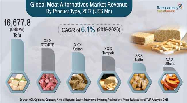 meat-alternatives-market.jpg