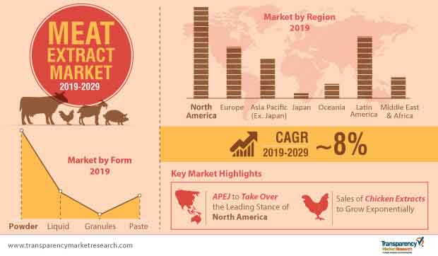 meat extract market infographic