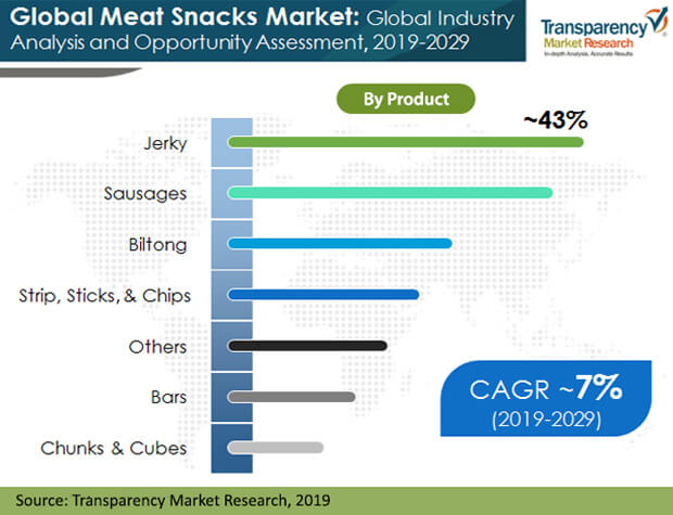 meat snacks marke product