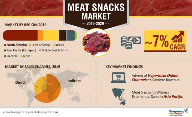 meat snacks market infographic