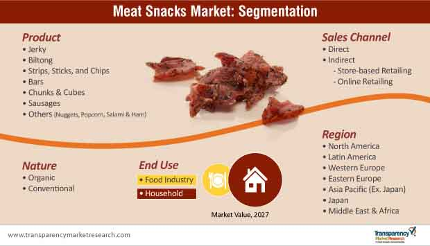 meat snacks market segmentation