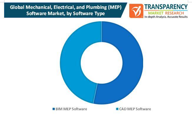 mechanical electrical and plumbingmep software market 1