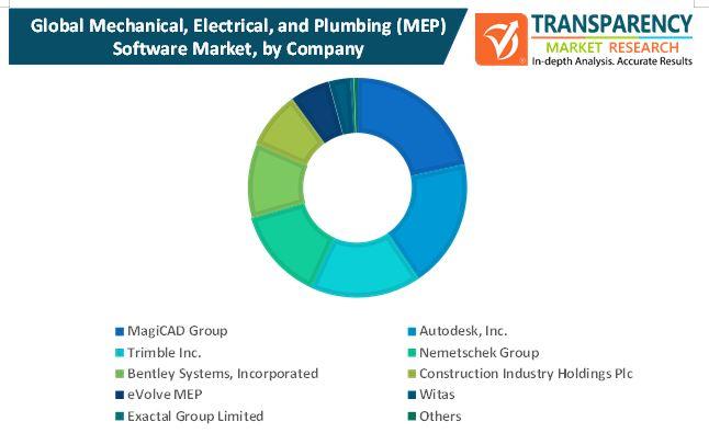 mechanical electrical and plumbingmep software market