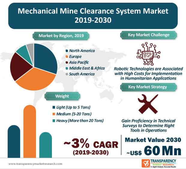 mechanical mine clearance system market infographic