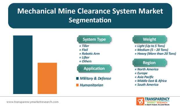 mechanical mine clearance system market segmentation