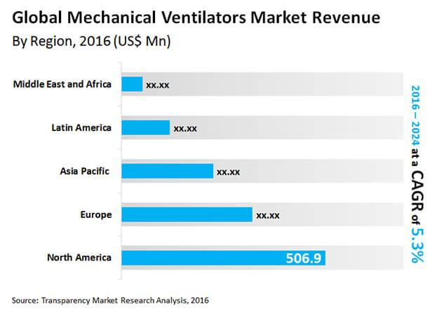 mechanical ventilators market