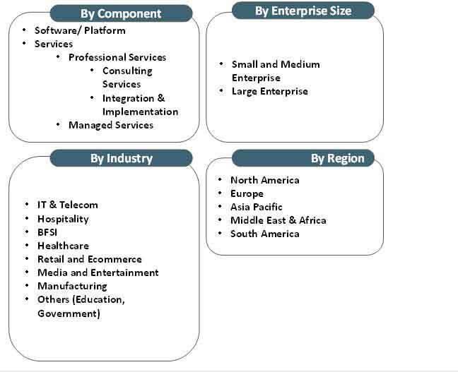 media monitoring tools market taxanomy