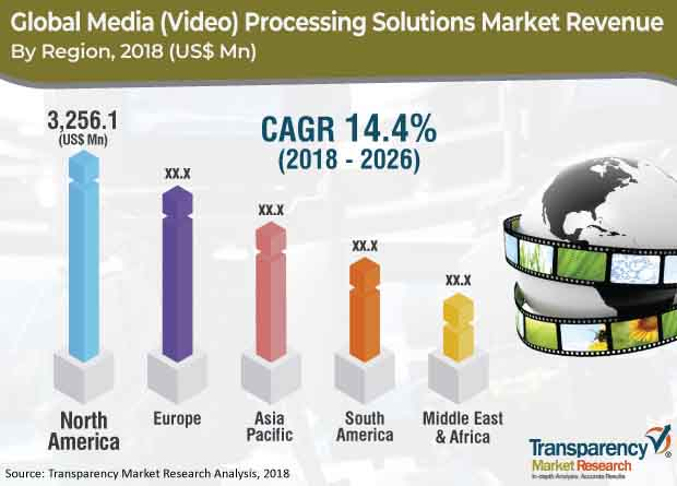 media processing solutions market