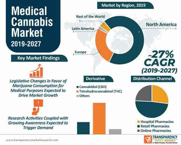 medical cannabis market infographic