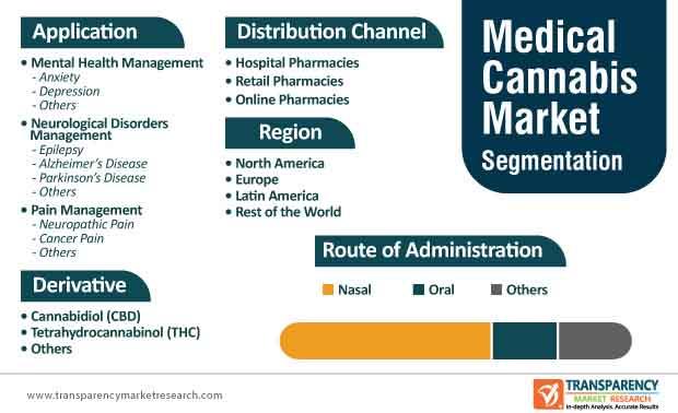 medical cannabis market segmentation