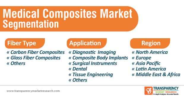 medical composites market segmentation