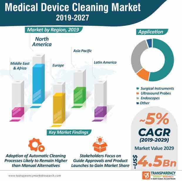 medical device cleaning market infographic