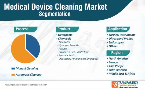 medical device cleaning market segmentation