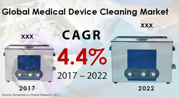medical device cleaning market