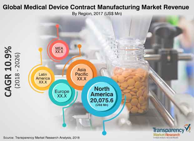 medical device contract manufacturing market
