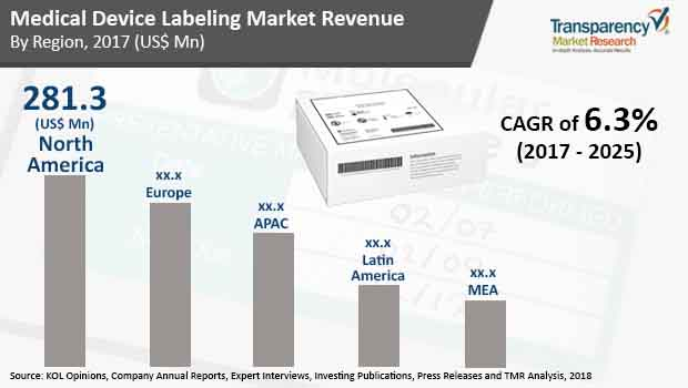 medical device labeling market