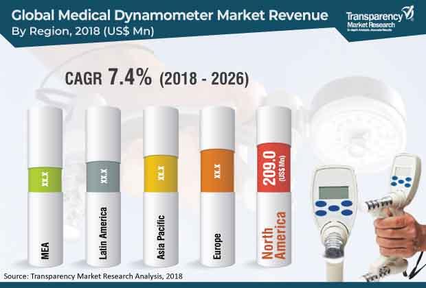 medical-dynamometer-market.jpg