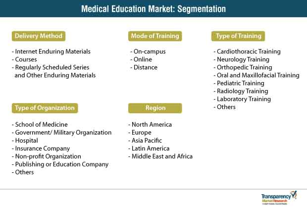 medical education market segmentation