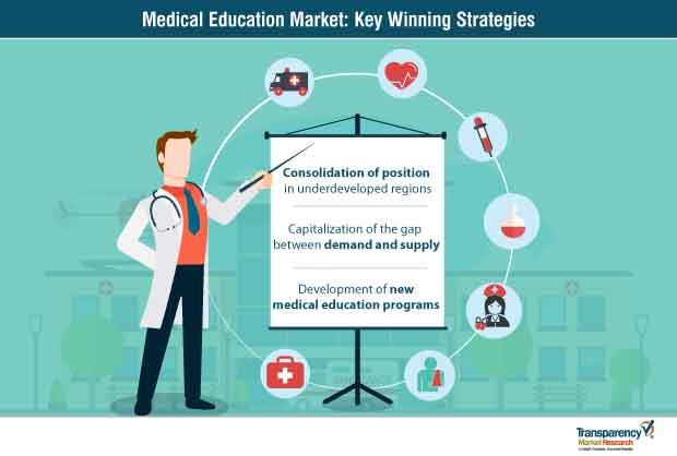 medical education market strategy