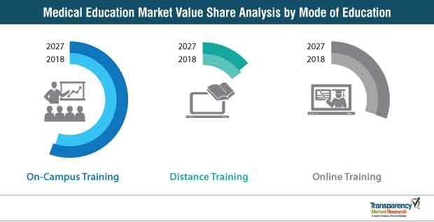 medical education share analysis