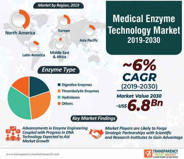 medical enzymes technology market infographic