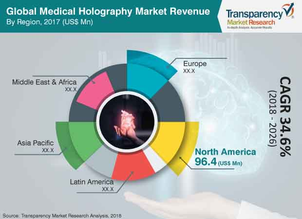 medical holography market