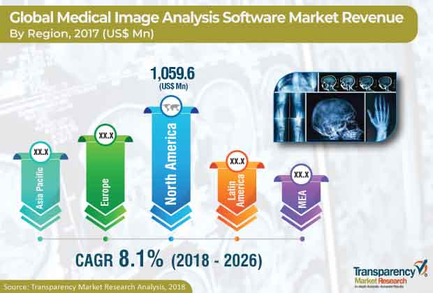 medical image analysis software industry