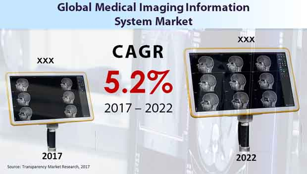 medical imaging information system market
