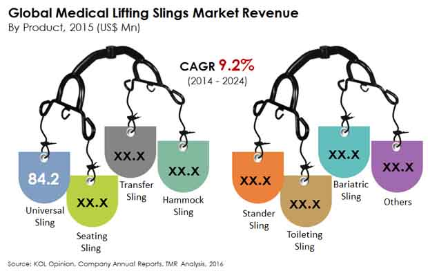 medical-lifting-slings-market