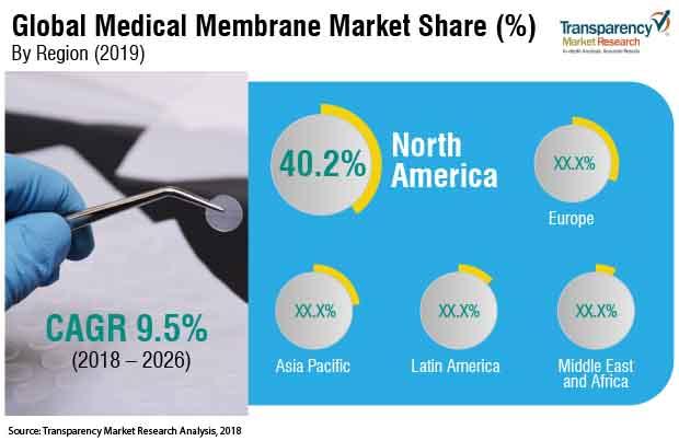 medical membranes market