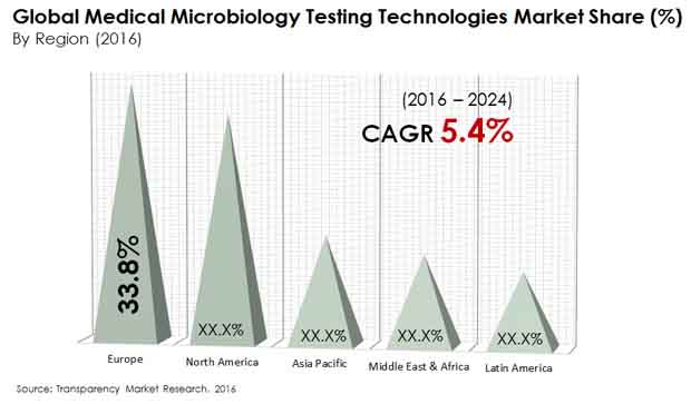 medical microbiology testing technologies market